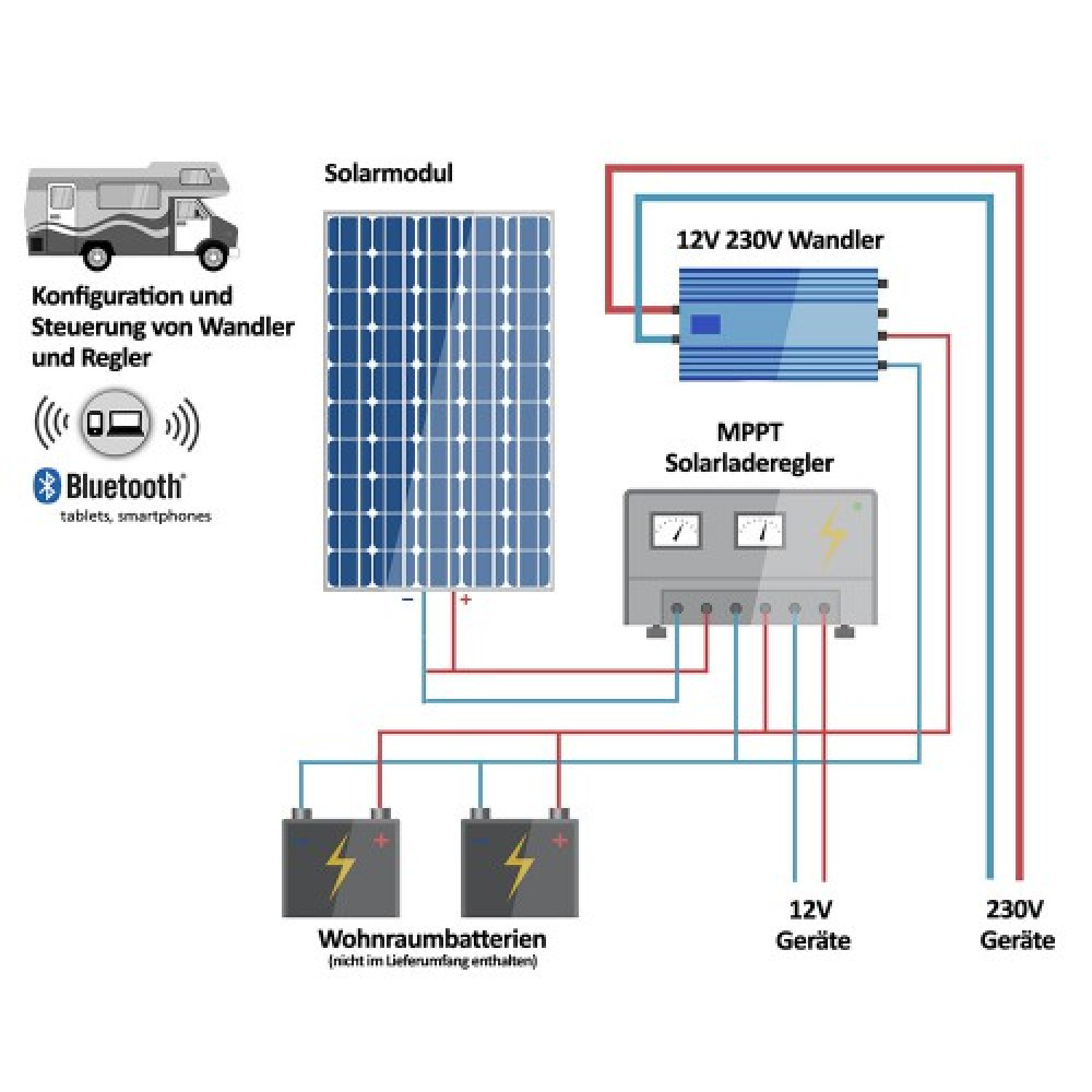 110w Caravan Womo Solaranlage Mcomfort Vecore Spr 12v 230v